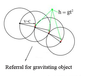Fig.5 Moving photon in the central field