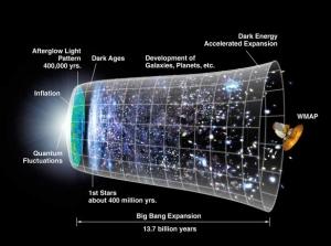 Хронология Вселнной согласно инфляционной модели (space.com)