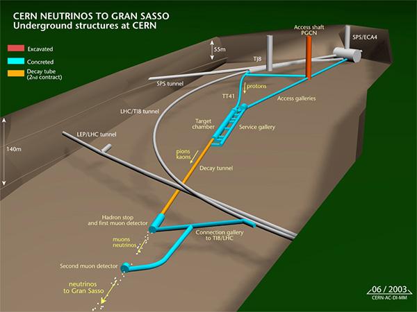 Рис. 1. Общий вид той части ЦЕРНа, где протонный пучок выводится из ускорителя SPS и порождает нейтринный пучок, летящий в направлении лаборатории Гран-Сассо. Изображение из обсуждаемой статьи