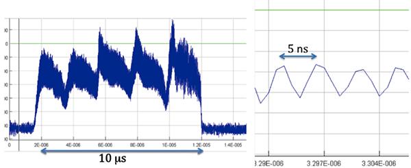 Рис. 2. Типичный профиль интенсивности протонного пучка, вылетающего из ускорителя SPS. Справа показана наносекундная структура пучка. Время на этом графике «течет» слева направо. Изображение из обсуждаемой статьи