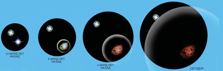 Расширение Вселенной с ускорением