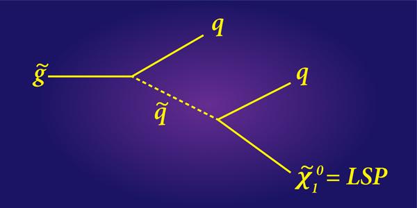Пример каскадного распада в рамках МССМ: глюино распадается на кварк и скварк, который затем рождает ещё один кварк и LSP. (Иллюстрация APS / Alan Stonebraker.)