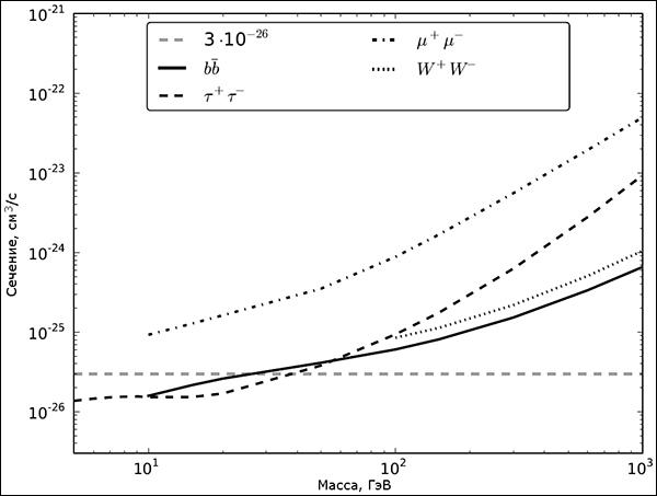 Зависимость максимального сечения аннигиляции от массы вимпов по версии коллаборации «Ферми». Число представленных на рисунке каналов аннигиляции увеличено до четырёх. (Иллюстрация из журнала Physical Review Letters.)