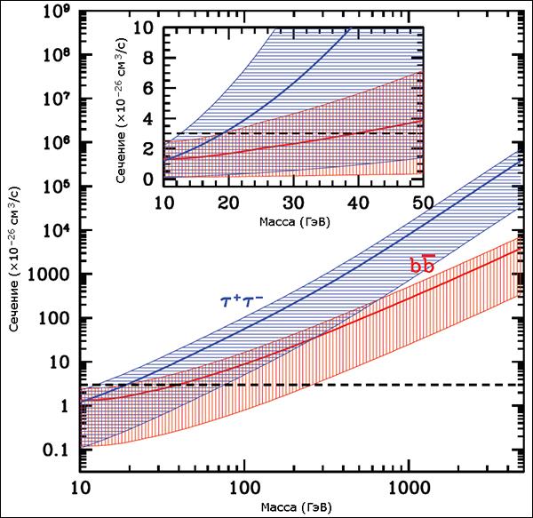Максимально возможные сечения аннигиляции вимпов для каналов bb и τ+τ–. Штриховая линия проведена на уровне 3•10–26 см3/с. (Иллюстрация из журнала Physical Review Letters.)