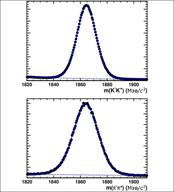 Распределение инвариантной массы пар каонов K+K– и пионов π+π–, регистрируемых в эксперименте. Пик распределений приходится на 1 865 МэВ/с2 — массу D0-мезона. (Иллюстрация LHCb Collaboration.)