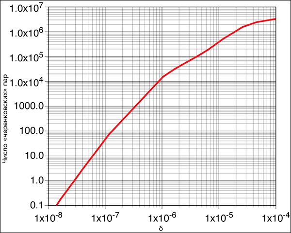 Зависимость количества «черенковских» пар частиц, которые мог зарегистрировать детектор ICARUS в 2010 году, от величины δ. При δ = 5•10–5 расчётное число электрон-позитронных пар превышает 2•106. (Иллюстрация ICARUS Collaboration.)