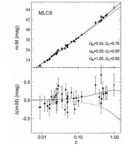 Рис. 1. Отклонения данных по сверхновым от предсказаний стандартных моделей и наилучшая кривая, описывающая данные. На верхнем рисунке показана так называемая диаграмма Хаббла для сверхновых. По горизонтальной оси — красное смещение, а по вертикальной — разность видимой и абсолютной звездной величины. На нижнем рисунке показано отклонение разности видимой и абсолютной звездной величины от предсказаний одной из стандартных моделей. В этой модели вся плотность обеспечивается обычной (включая темную) материей и составляет 0,2 от критической плотности. Также тонкой штриховой линией показана модель для плоской вселенной, целиком состоящей из обычного вещества. Сплошной жирной линией показана модель, наилучшим образом описывающая данные наблюдений сверхновых. Это модель плоской вселенной, где темная энергия является космологической постоянной и ее вклад в полную плотность составляет 76%. Из оригинальной работы Adam G. Riess et al., 1998, Observational Evidence from Supernovae for an Accelerating Universe and a Cosmological Constant (arXiv: astro-ph/9805201)