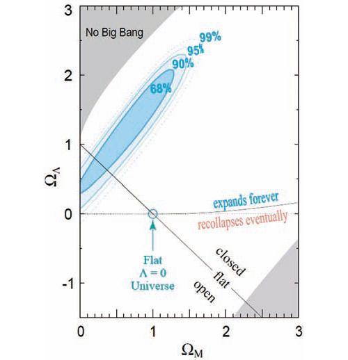 Рис. 2. Данные по сверхновым на плоскости «вклад темной энергии — вклад обычного вещества». Отмечены области, соответствующие вечному расширению (в предположении о том, что темная энергия — это космологическая постоянная) и смене расширения сжатием. Нарисована линия, соответствующая плоской вселенной. Видно, что на уровне достоверности выше 90% модель без темной энергии не «проходит». Из оригинальной работы S. Perlmutter et al., 1998, Measurements of Omega and Lambda from 42 High-Redshift Supernova (arXiv: astro-ph/9812133)