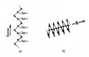 Рис. 1. Зигзаг-представление электрона, а) Электрон (или другую массивную частицу со спином 12ℏ ) можно рассматривать как осциллирующую в пространстве-времени между безмассовой частицей «зиг» с левой спиральностью (спиральность −12 описывается нештрихованным 2-спинором αA или, в обозначениях, более привычных для физиков, частью, проектируемой оператором -12(1−γ5))) и безмассовой частицей «заг» с правой спиральностью (спиральность +12 описывается штрихованным 2-спинором βA′ или частью, проектируемой оператором 12(1+γ5). Каждая из частиц служит источником для другой с массой покоя в качестве константы связи, б) С точки зрения 3-пространства, в системе покоя электрона происходит непрерывное изменение скорости (всегда равной по величине скорости света), однако направление спина остается постоянным. (Для большей наглядности изображена картина не вполне в системе покоя электрона — вместо этого электрон медленно смещается вправо.)