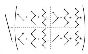 Рис.2. Каждый зигзаг-процесс в отдельности вносит вклад, как часть бесконечной квантовой суперпозиции, в полный «пропагатор» наподобие фейнмановских диаграмм. Изображенный слева стандартный фейнмановский пропагатор в виде прямой линии представляет целую матрицу из бесконечных сумм конечных зигзагов, показанную справа.  Читателя, который уже немного знаком с фейнмановскими диаграммами, может смутить  используемое здесь вертикальное упорядочение во времени. В квантовой теории поля обычно рисуют диаграммы, на которых временная переменная увеличивается слева направо. Этот выбор, при котором время течет снизу вверх, согласуется с принятым в теории  относительности, поскольку такое направление времени выбирается для большинства пространственно-временных диаграмм.