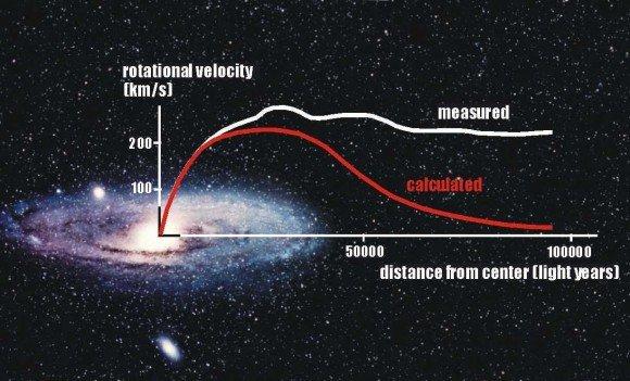 Кривая вращения галактики Андромеда. Реальные скорости наиболее удаленных звезд показаны белой линией. Красная линия - ожидаемые скорости, исходя из видимой массы. Следовательно, мы приходим к заключению, что более чем 80% массы галактики должны быть темной материей