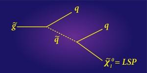 Пример каскадного распада в рамках МССМ: глюино распадается на кварк и скварк, который затем рождает ещё один кварк и LSP. (Иллюстрация APS / Alan Stonebraker).