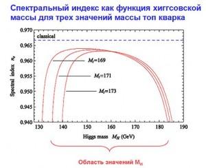 Пределы значений, где, по мнению российских и немецких физиков, находится масса бозона Хиггса (МН).