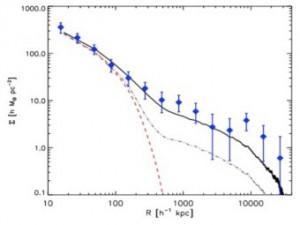 Изменение плотности массы в зависимости от расстояния. Синие точки - данные наблюдений, непрерывная линия - результат компьютерного моделирования. Скриншот из исследовательской работы