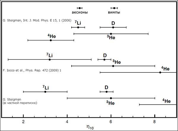 Величины η10, которые дают модели аксионнной и вимповой тёмной материи, а также эксперименты по измерению содержания лёгких элементов — дейтерия, лития-7, 4He, 3He. В нижней части рисунка приведены значения, учитывающие последние результаты наблюдений. Хорошо заметно, что оценка первичного содержания 7Li снижается по мере накопления данных, усугубляя «проблему лития». (Иллюстрация из журнала Physical Review Letters.)