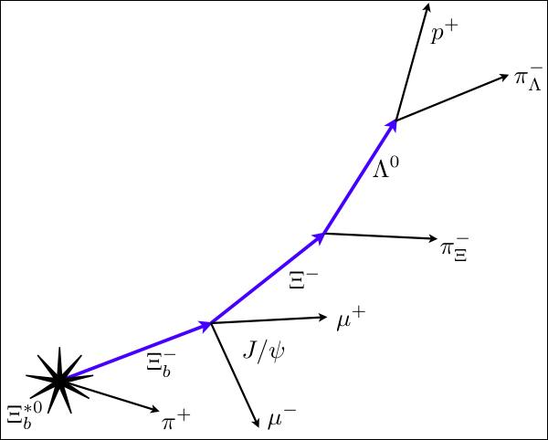 Схема распада Ξ*b0 (иллюстрация CMS Collaboration).