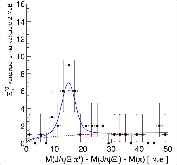 Распределение Q (иллюстрация CMS Collaboration).