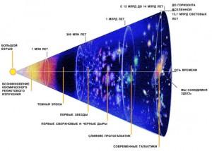 Темная материя versus Большой взрыв
