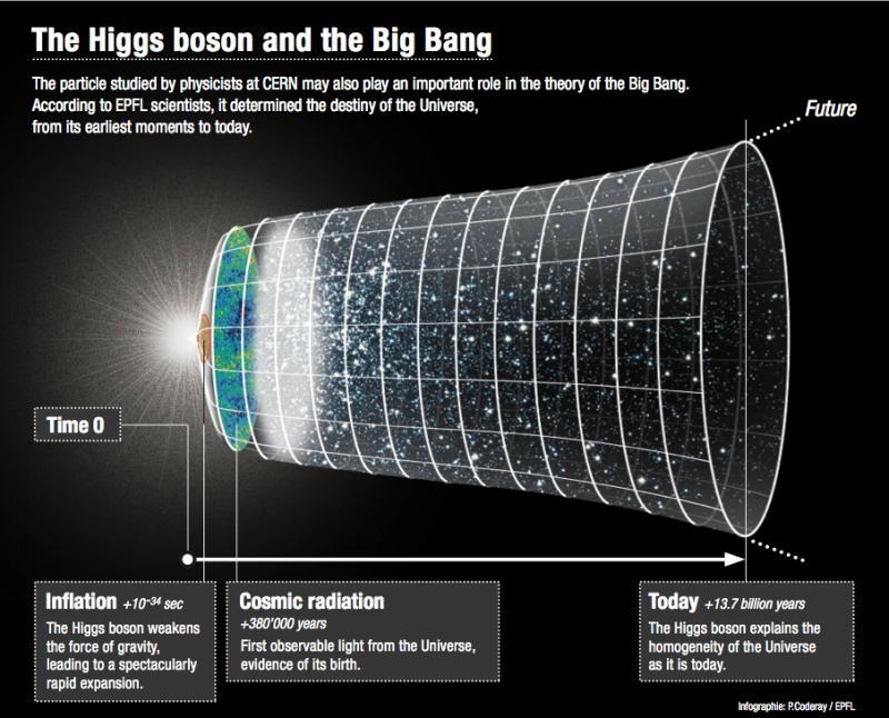 Бозон Хиггса и Большой взрыв