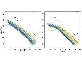 Графики плотности для 100 гало темной материи. Слева обычная теория - справа теория Медведева для двухкомпонентной темной материи. Иллюстрация авторов исследования