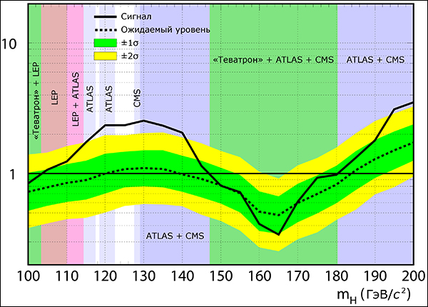 Результат объединения всех данных, собранных CDF и DZero на «Теватроне» (иллюстрация TEVNPH Working Group).