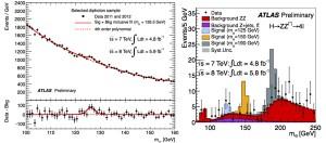 Рис. 2. Хиггсовский сигнал в данных ATLAS в каналах распада на два фотона (слева) и на четыре лептона через промежуточное ZZ состояние (справа). В случае ZZ распада для примера разными цветами показано, как должен был бы выглядеть хиггсовский бозон с массой 125, 150 и 190 ГэВ. Изображения из доклада 4 июля