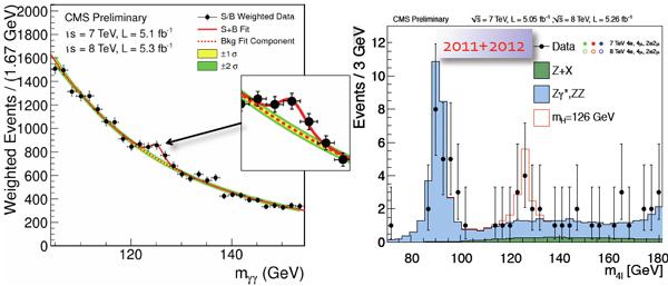 Рис. 3. Хиггсовский сигнал в данных CMS в каналах распада на два фотона (слева) и на четыре лептона через промежуточное ZZ состояние (справа). Изображения из доклада 4 июля