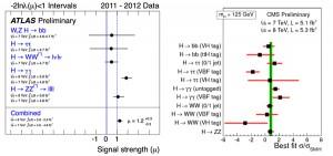 Рис. 4. Интенсивность хиггсовского сигнала в различных каналах распада по измерениям в экспериментах ATLAS (слева) и CMS (справа). Изображения из докладов 4 июля