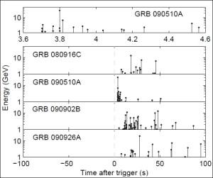 Прибытие последовательно регистрируемых гамма-фотонов от столь удалённых источников почти совпадало по времени, что исключает возможность их рассеивания. (Иллюстрация R. Nemiroff.)