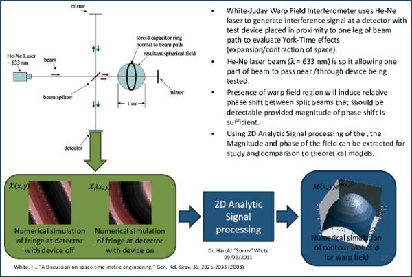 Интерферометр Уайта — Джудэя использует измерение фазового сдвига разбиваемого на две части пучка излучения гелий-неонового лазера для регистрации искривления пространства-времени в лабораторных условиях.