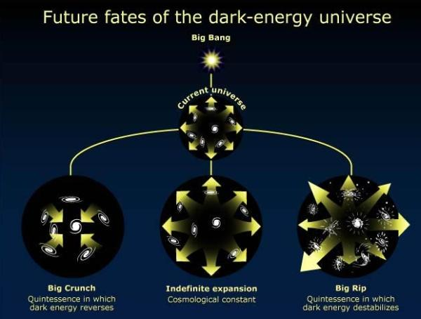 Хотя Большой разрыв (справа) — всего один из трёх вариантов возможного конца света и Вселенной, в последнее время число сторонников такой версии развития событий среди астрономов растёт.