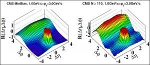 Графики R(Δη, Δφ), построенные для протон-протонных столкновений. На обоих показаны данные по частицам с не слишком большими поперечными импульсами, попадающими в интервал от 1 до 3 ГэВ/с, но левый график отражает все события, а правый — только те, в которых было реконструировано много (не менее 110) треков. Хорошо видно, что «хребет» проявляется именно тогда, когда физики рассматривают события с большим количеством рождённых частиц. (Иллюстрация CMS Collaboration.)