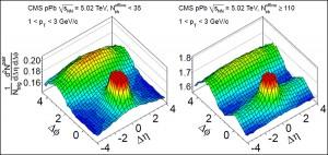 Графики для протон-ядерных столкновений. Схема отбора частиц по поперечному импульсу осталась прежней, но на левом графике теперь отражены только события с малым числом реконструированных треков. На правой картинке, как и раньше, установлено ограничение N ≥ 110, которое даёт возможность выделить «хребет». (Иллюстрация CMS Collaboration.)