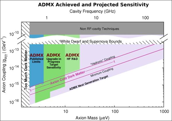 Для Axion Dark Matter eXperiment обещают новый апгрейд оборудования и повышенную чувствительность. Поможет ли это найти аксионы? (Илл. ADMX.)