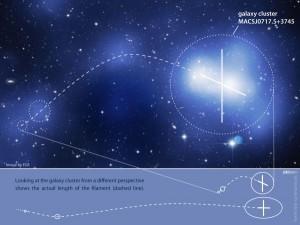 Рис. 1. Скопление MACSJ0717,5+3745 продемонстрировало структуру из тёмной материи общими размерами до 60 млн световых лет. Редко доказательство существования чего-либо бывает столь масштабным. (Илл. ESA).
