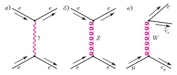 Электромагнитное (а) и слабые (б, в) взаимодействия