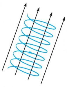 Движение электрона по спирали в магнитном поле
