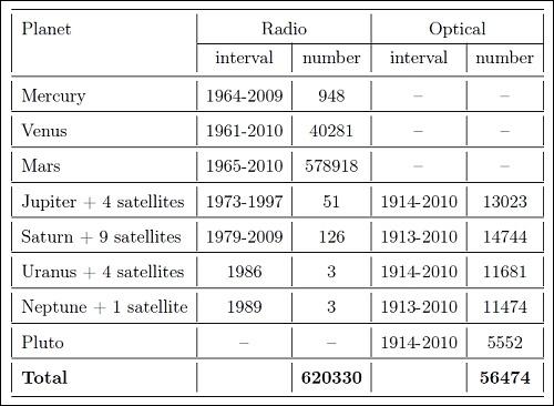 Количество наблюдений, на которых основываются данные по орбитам планет Солнечной системы, столь велико (нижняя строка таблицы), что поставить их под сомнение очень трудно