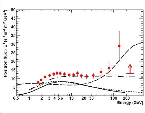 Неразрывная чёрная линия показывает первоначально ожидавшееся на основе теоретических расчётов число позитронов. Красным выделено реально зарегистрированное количество. До сих пор иные предлагавшиеся модели (другие чёрные линии) не полностью соответствовали наблюдениям.