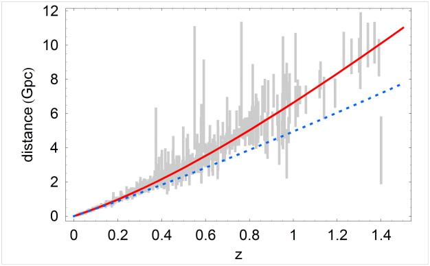 Темная энергия и закон Хаббла
