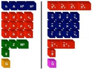 Частицы в Минимальной суперсимметричной стандартной модели (MSSM). Красным цветом отмечены фермионы, а синим и зеленым — бозоны