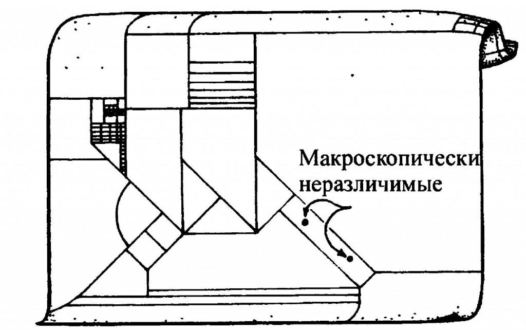 Огрубленное фазовое пространство P Рис. 2. Больцмановская энтропия. Предполагается разбиение фазового пространства P на подобласти («ящики») — это называется «огрублением пространства» P, — при котором точки, принадлежащие данному ящику, представляют макроскопически неразличимые физические состояния. Больцмановское определение энтропии состояния х в ящике V объемом V имеет вид S=klnV, где k — постоянная Больцмана