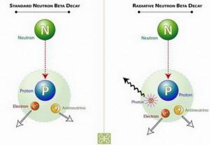 Распад нейтрона и квантовая гравитация