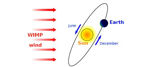 Рис. 2. Скорость «ветра» частиц темной материи, «дующего» сквозь Солнечную систему, складывается со скоростью Земли, и из-за этого их относительная скорость меняется в течение года. Изображение из статьи K. Freese, M. Lisanti, Ch. Savage, 2013. Colloquium: Annual modulation of dark matter