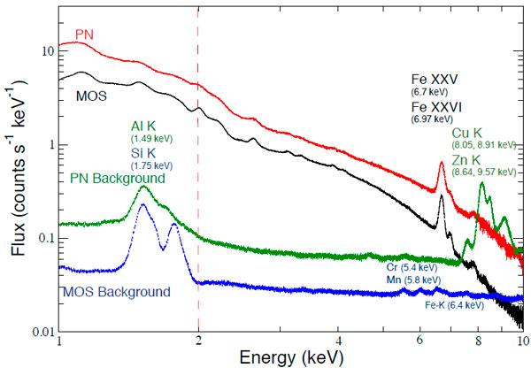 Рис. 2. Суммарный рентгеновский спектр 73 скоплений галактик, полученный MOS- и PN-камерами обсерватории XMM-Newton. Красная и черная линии — спектры, относящиеся к скоплениям, зеленая и синяя линии — остаточный рентгеновский фон в этих двух камерах. Подписаны наиболее сильные линии излучения и их энергии. По вертикали отложен поток — количество зарегистрированных рентгеновских фотонов в секунду в расчете на интервал энергий 1 кэВ. Изображение из обсуждаемой статьи E. Bulbul et al.