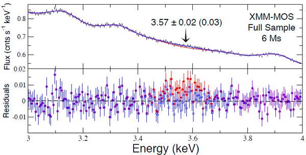 Рис. 3. Вверху: спектр MOS-камеры в области от 3 до 4 кэВ обсерватории XMM-Newton. Отдельные черточки — результаты наблюдения с погрешностями, красная кривая — наилучшее воспроизведение спектра при учете только известных линий излучения ионов, синяя кривая — результат добавки еще одной, неизвестной ранее линии излучения. Внизу: отклонения данных наблюдения от красной и синей кривых. Изображение из обсуждаемой статьи E. Bulbul et al.