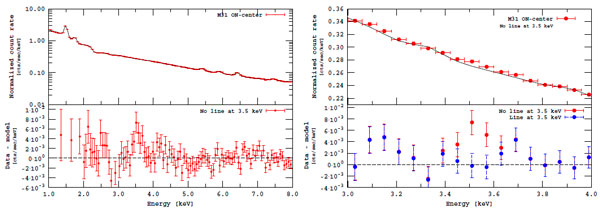 Рис. 4. Рентгеновский спектр центральной части туманности Андромеды по результатам наблюдения MOS-камеры обсерватории XMM-Newton. Слева: весь спектр от 1 до 8 кэВ, справа: область от 3 до 4 кэВ. Обозначения такие же, как на рис. 3. Изображение из обсуждаемой статьи A. Boyarsky et al.