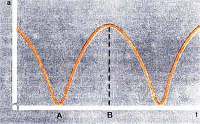 """Зависимость радиуса замкнутой Вселенной а от времени] """" теории циклической эволюции. В точке А (радиус минимален) происходит переход от сжатия к расширению, в точке В (радиус максимален) расширение сменяется сжатием."""