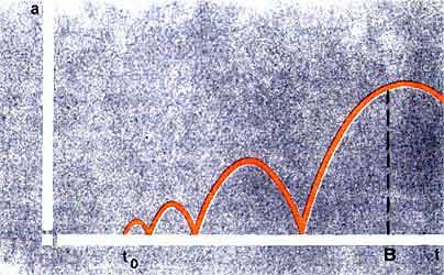 """Зависимость радиуса Вселенной а от времени t в теории циклической эволюции при учете роста энтропии. Современное состояние Вселенной описывается точкой В, t0 - необходимое """"начало""""."""