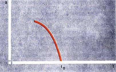 Сингулярное сжатие Вселенной при положительном давлении р = +e. Закон сжатия одинаков для замкнутого, плоского и открытого мира: a ~ (t0-t)1/3 (следует иметь в виду, что t <= t0).
